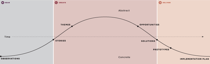 IDEO's Human Centred Design Arc