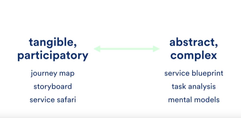 service-design-activities